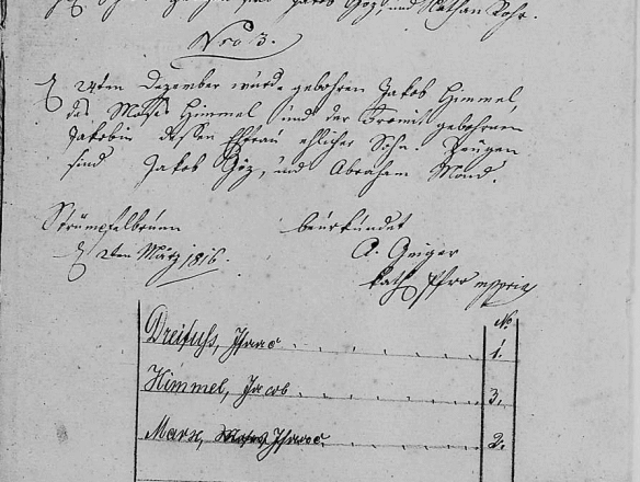 Jacob Himmel birth record