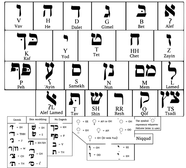 1024px-Hebrew_Alphabet.svg