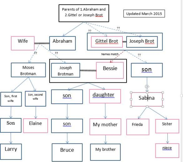 second revision family chart for blog