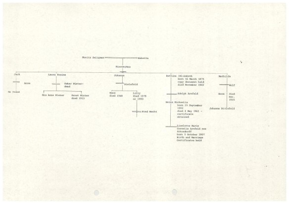 Westminster Bank family tree for Hieronymous Seligmann