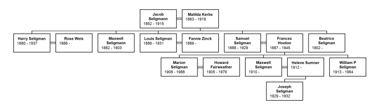 Descendants of Jacob Seligman and Mathilde Kerbs