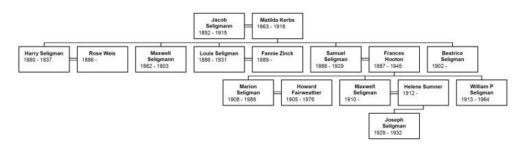 Descendants of Jacob Seligman and Mathilde Kerbs