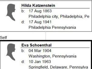 Relationship_ Eva Schoenthal to Eva Goldschmidt