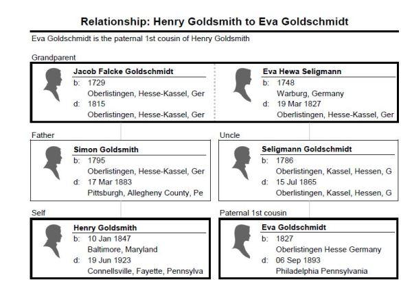 Relationship_ Henry Goldsmith to Eva Goldschmidt