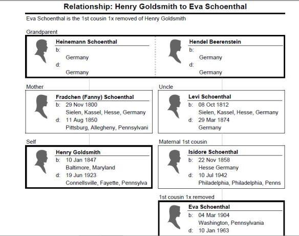 Relationship_ Henry Goldsmith to Eva Schoenthal