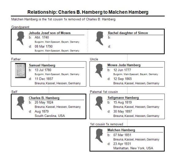 corrected chart charles hamberg to malchen hambeg
