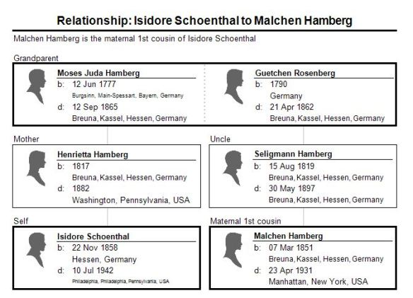 corrected relationship isidore schoenthal to malchen hamberg