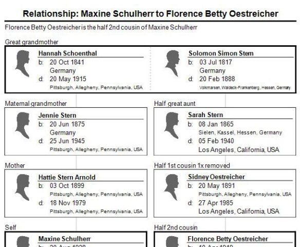relationship of Maxine Schulherr to Betty Oestreicher