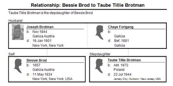 relationship-bessie-brod-to-tillie-brotman