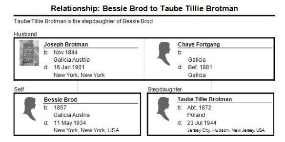 relationship-bessie-brod-to-tillie-brotman