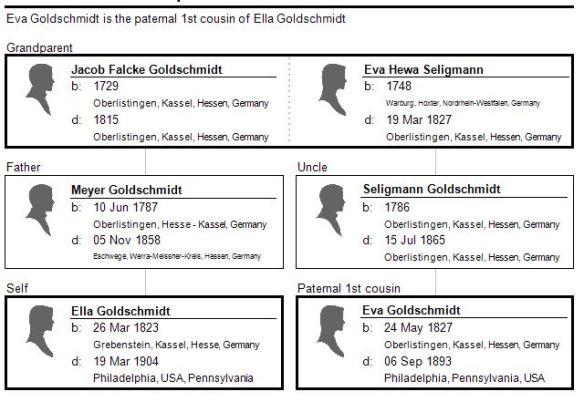 ella-goldschmidt-to-eva-goldschmidt